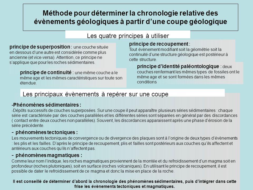 Méthode pour déterminer la chronologie relative des évènements géologiques à partir d'une coupe géologique Les quatre principes à utiliser -Phénomènes