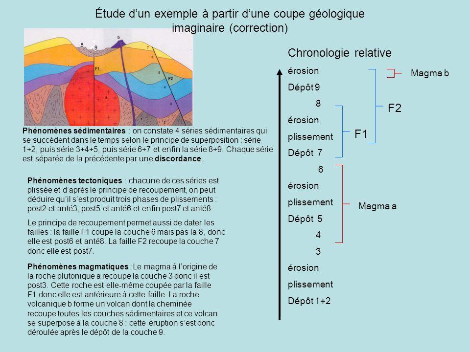 Étude d'un exemple à partir d'une coupe géologique imaginaire (correction) Phénomènes sédimentaires : on constate 4 séries sédimentaires qui se succèd