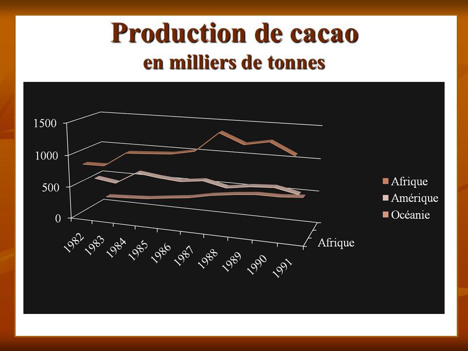 Production de cacao en milliers de tonnes
