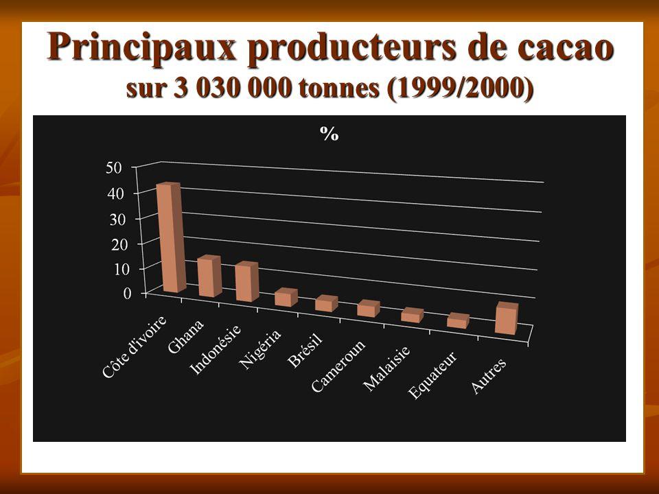 Principaux producteurs de cacao sur 3 030 000 tonnes (1999/2000)