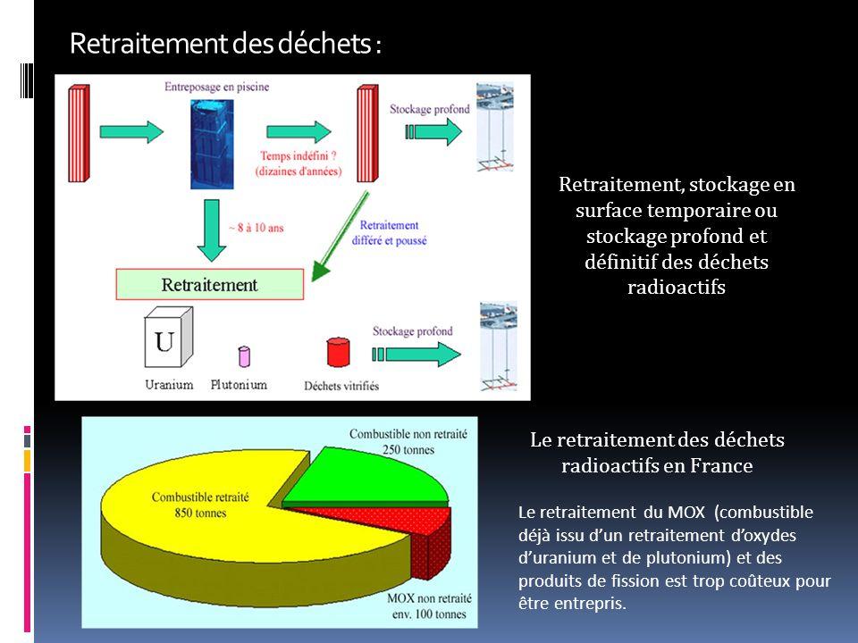 Retraitement des déchets : Retraitement, stockage en surface temporaire ou stockage profond et définitif des déchets radioactifs Le retraitement du MOX (combustible déjà issu d'un retraitement d'oxydes d'uranium et de plutonium) et des produits de fission est trop coûteux pour être entrepris.