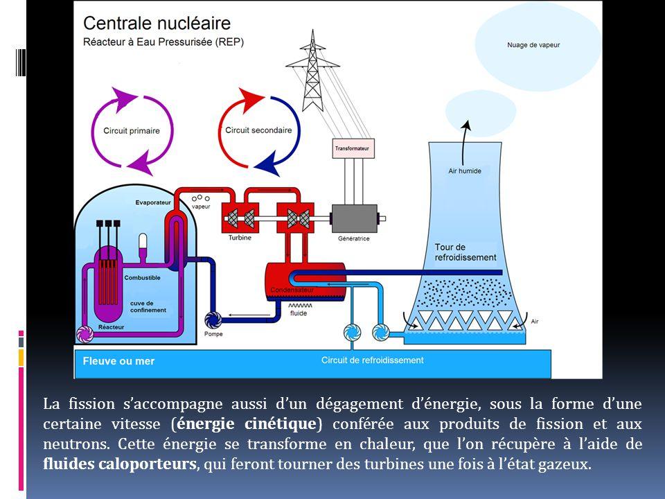 La fission s'accompagne aussi d'un dégagement d'énergie, sous la forme d'une certaine vitesse (énergie cinétique) conférée aux produits de fission et aux neutrons.