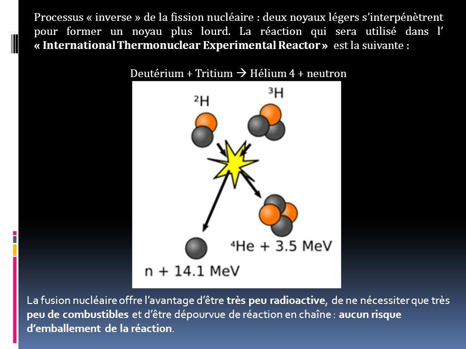 Processus « inverse » de la fission nucléaire : deux noyaux légers s'interpénètrent pour former un noyau plus lourd.