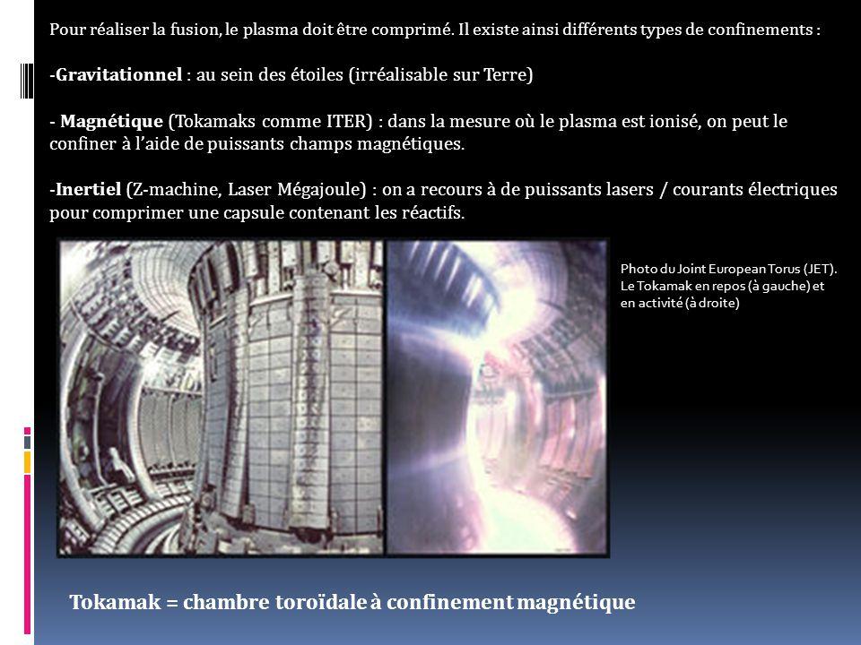 Pour réaliser la fusion, le plasma doit être comprimé.