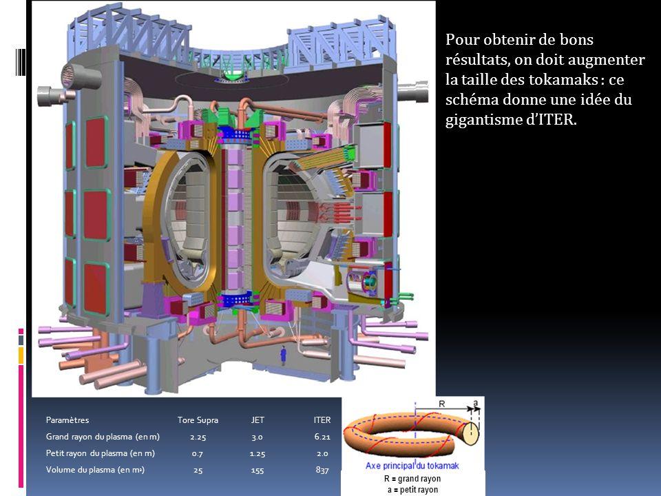 ParamètresTore SupraJETITER Grand rayon du plasma (en m)2.253.06.21 Petit rayon du plasma (en m)0.71.252.0 Volume du plasma (en m 3 )25155837 R = grand rayon a = petit rayon Pour obtenir de bons résultats, on doit augmenter la taille des tokamaks : ce schéma donne une idée du gigantisme d'ITER.