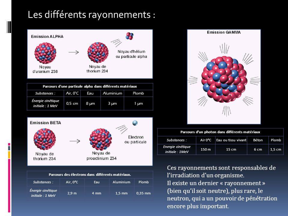 La radioprotection : Il faut des couches de matériaux de plus en plus denses pour les différents rayonnements, de plus, on incorpore du bore-10 dans du béton de façon à absorber les neutrons qui sont particulièrement pénétrants dans la matière.