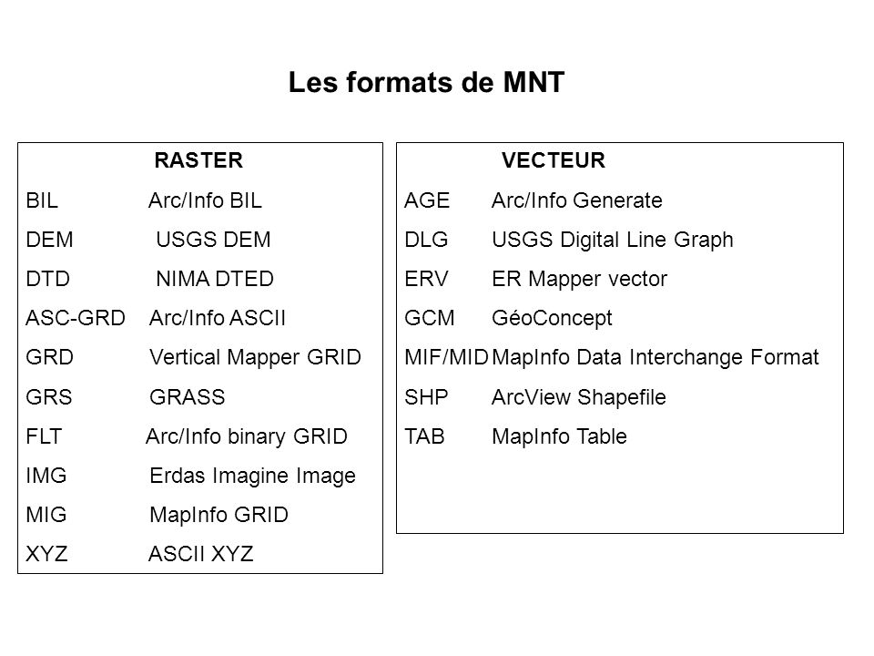 Les formats de MNT RASTER BIL Arc/Info BIL DEM USGS DEM DTD NIMA DTED ASC-GRD Arc/Info ASCII GRD Vertical Mapper GRID GRS GRASS FLT Arc/Info binary GRID IMG Erdas Imagine Image MIG MapInfo GRID XYZ ASCII XYZ VECTEUR AGEArc/Info Generate DLGUSGS Digital Line Graph ERVER Mapper vector GCMGéoConcept MIF/MIDMapInfo Data Interchange Format SHPArcView Shapefile TABMapInfo Table