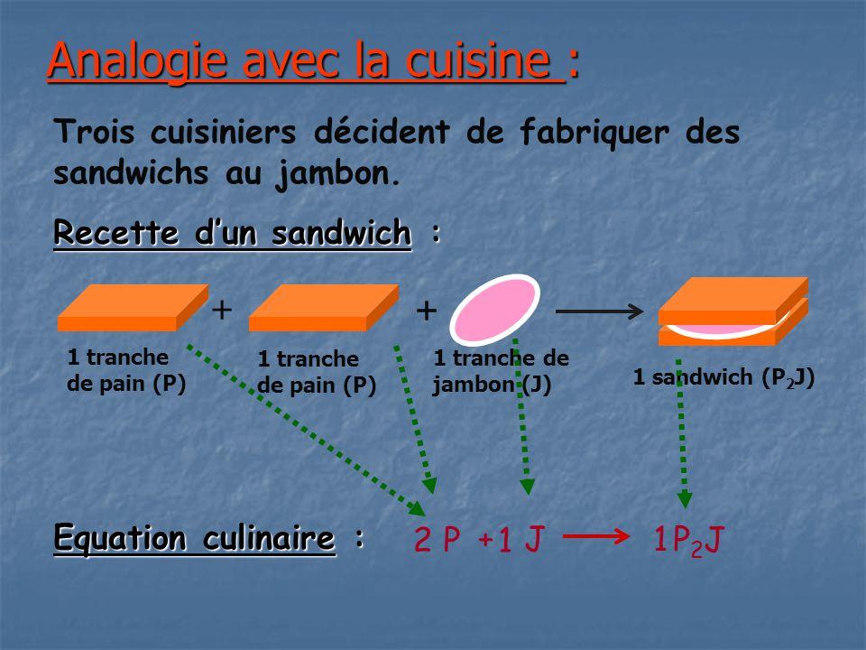 Evolution des quantités d'ingrédients au cours du travail : x n 4 8 12 16 4 81216 npnp nJnJ Pour x = 8, n p = 0 : il n'y a plus de pain.