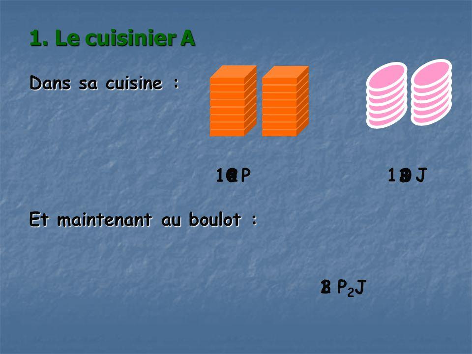 Exemple : Si le cuisinier A a utilisé 5 tranches de jambon, il a dû utiliser tranches de pain.