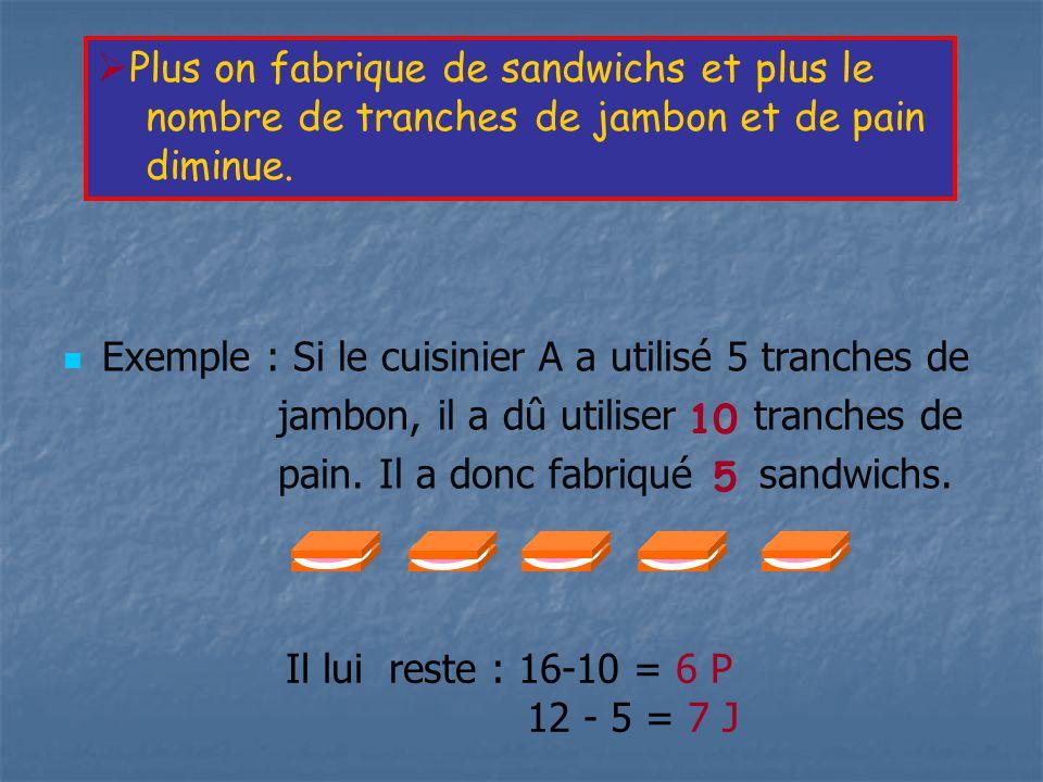 Ce tableau montre ce qui se passe au cours du travail : Equation culinaire J + 2P P 2 J J + 2P P 2 J Etat de fabrication Avancement Nombre de tranches de jambon Nombre de tranches de pain Nombre de sandwichs Etat Initial Etat Initial (t=0) x=0 12 16 0 Etat intermédiaire x Etat final Etat final (travail réalisé) x max 12-xx16 – 2x x max 16-2x max 12-x max