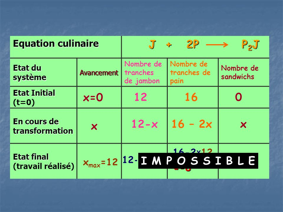 Equation culinaire J + 2P P 2 J J + 2P P 2 J Etat du système Avancement Nombre de tranches de jambon Nombre de tranches de pain Nombre de sandwichs Etat initial Etat initial (t=0) x=0 15 30 0 En cours de transformation x Etat final Etat final (travail réalisé) x max =15 15-xx30 – 2.x 15-x max 30–2.x max x max 15 00 Ici, à l'état initial, les nombres de tranches de jambon et de pain suivent les proportions stoechiométriques.