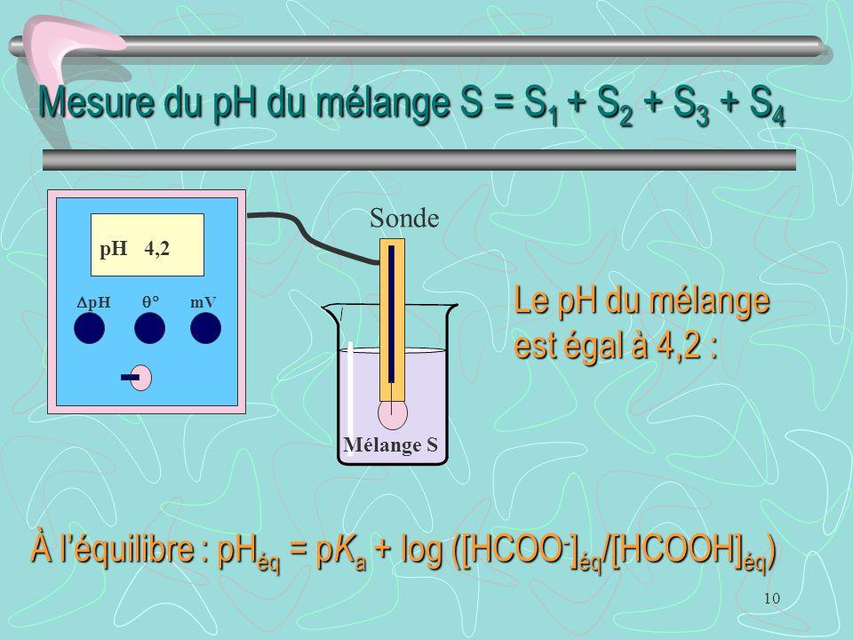 10 Mesure du pH du mélange S = S 1 + S 2 + S 3 + S 4  pH  mV pH 4,2 Sonde Mélange S Le pH du mélange est égal à 4,2 : À l'équilibre : pH éq = p K a