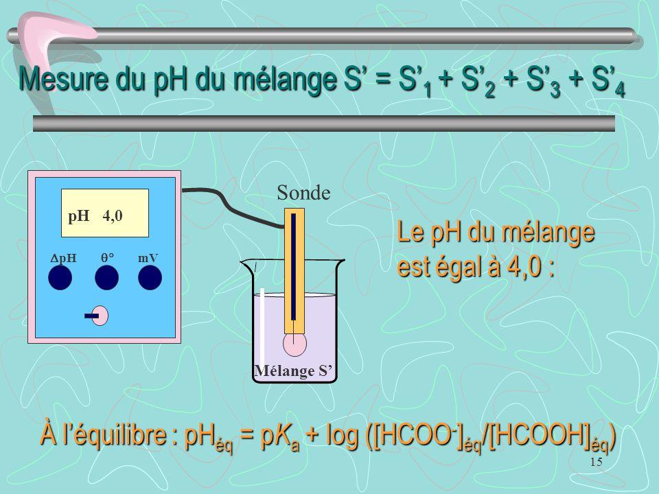 15 Mesure du pH du mélange S' = S' 1 + S' 2 + S' 3 + S' 4  pH  mV pH 4,0 Sonde Mélange S' Le pH du mélange est égal à 4,0 : À l'équilibre : pH éq =