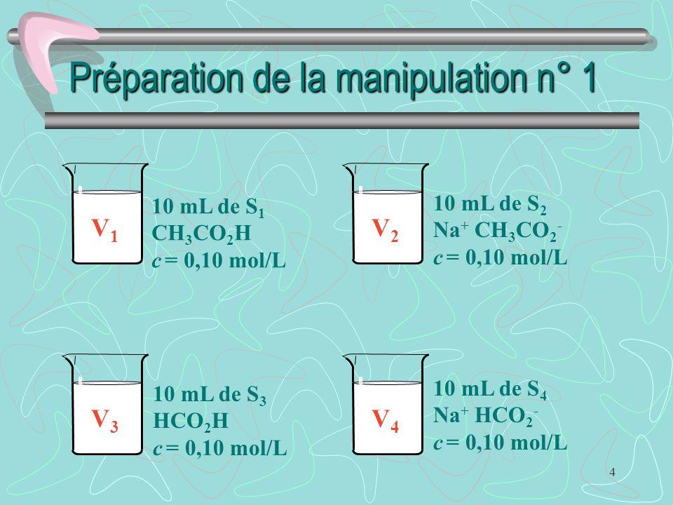 4 Préparation de la manipulation n° 1 10 mL de S 1 CH 3 CO 2 H c = 0,10 mol/L V1V1 10 mL de S 2 Na + CH 3 CO 2 - c = 0,10 mol/L V2V2 10 mL de S 3 HCO