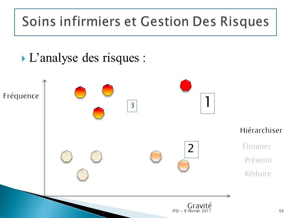  L'analyse des risques : 1 3 2 Fréquence Gravité Hiérarchiser Éliminer Prévenir Réduire 55IFSI - 9 février 2011