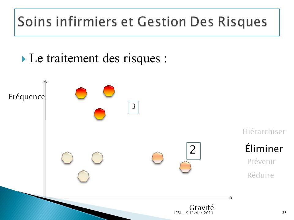  Le traitement des risques : 3 2 Fréquence Gravité Hiérarchiser Éliminer Prévenir Réduire 65IFSI - 9 février 2011