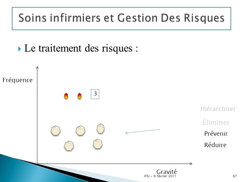  Le traitement des risques : 3 Fréquence Gravité Hiérarchiser Éliminer Prévenir Réduire 67IFSI - 9 février 2011