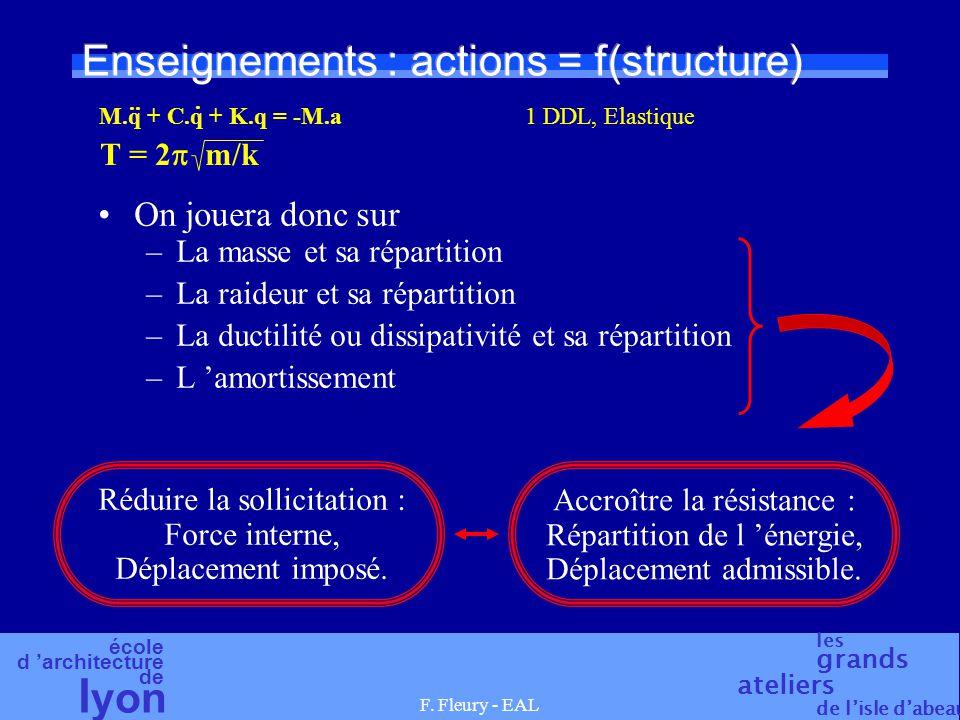école d 'architecture de l yon les grands ateliers de l'isle d'abeau F. Fleury - EAL Enseignements : actions = f(structure) On jouera donc sur –La mas
