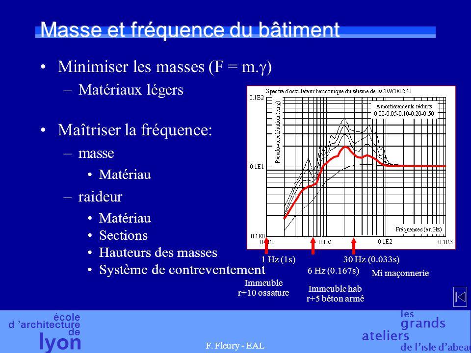 école d 'architecture de l yon les grands ateliers de l'isle d'abeau F. Fleury - EAL Masse et fréquence du bâtiment Minimiser les masses (F = m.  ) –