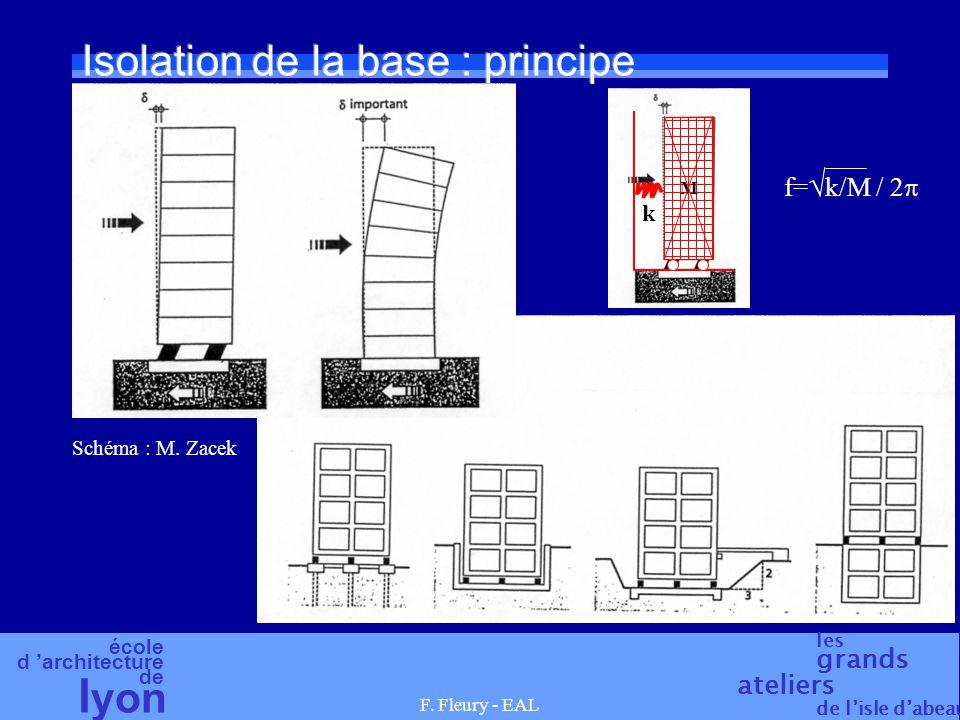 école d 'architecture de l yon les grands ateliers de l'isle d'abeau F. Fleury - EAL Isolation de la base : principe Schéma : M. Zacek M f=  k/M / 2