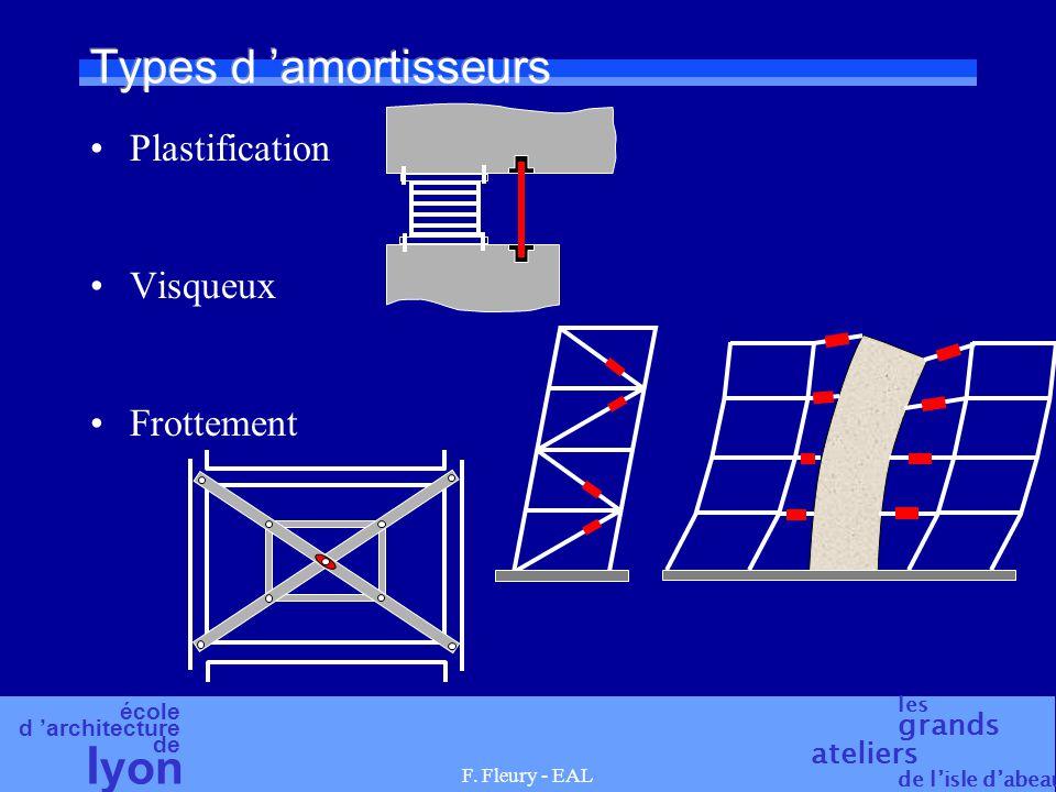 école d 'architecture de l yon les grands ateliers de l'isle d'abeau F. Fleury - EAL Types d 'amortisseurs Plastification Visqueux Frottement