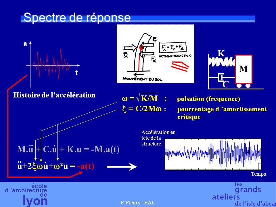 école d 'architecture de l yon les grands ateliers de l'isle d'abeau F. Fleury - EAL Spectre de réponse a t Histoire de l'accélération M K C M.u + C.u