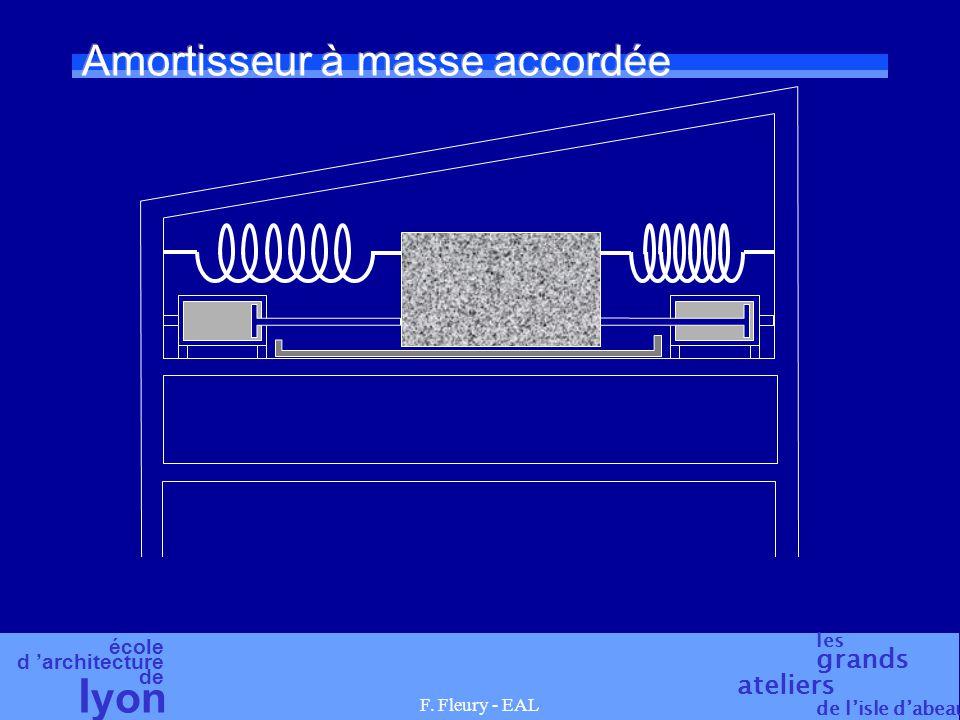 école d 'architecture de l yon les grands ateliers de l'isle d'abeau F. Fleury - EAL Amortisseur à masse accordée