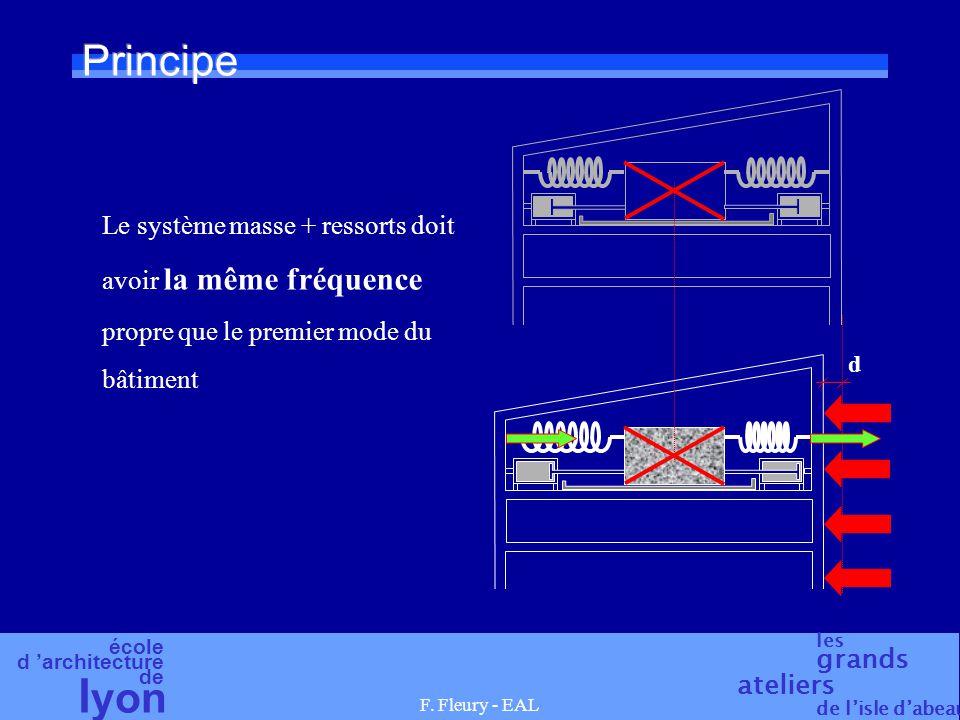 école d 'architecture de l yon les grands ateliers de l'isle d'abeau F. Fleury - EAL d Principe Le système masse + ressorts doit avoir la même fréquen