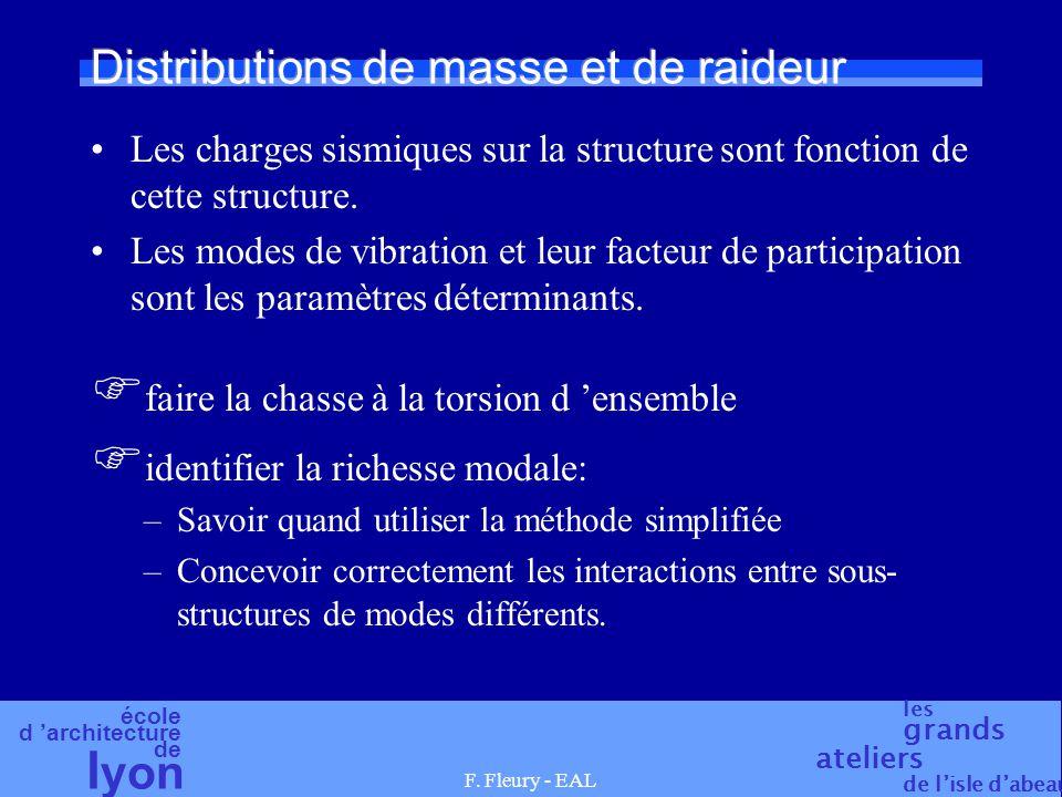 école d 'architecture de l yon les grands ateliers de l'isle d'abeau F. Fleury - EAL Distributions de masse et de raideur Les charges sismiques sur la