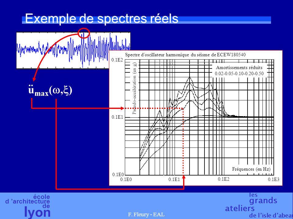 école d 'architecture de l yon les grands ateliers de l'isle d'abeau F. Fleury - EAL Exemple de spectres réels Spectre d'oscillateur harmonique du séi
