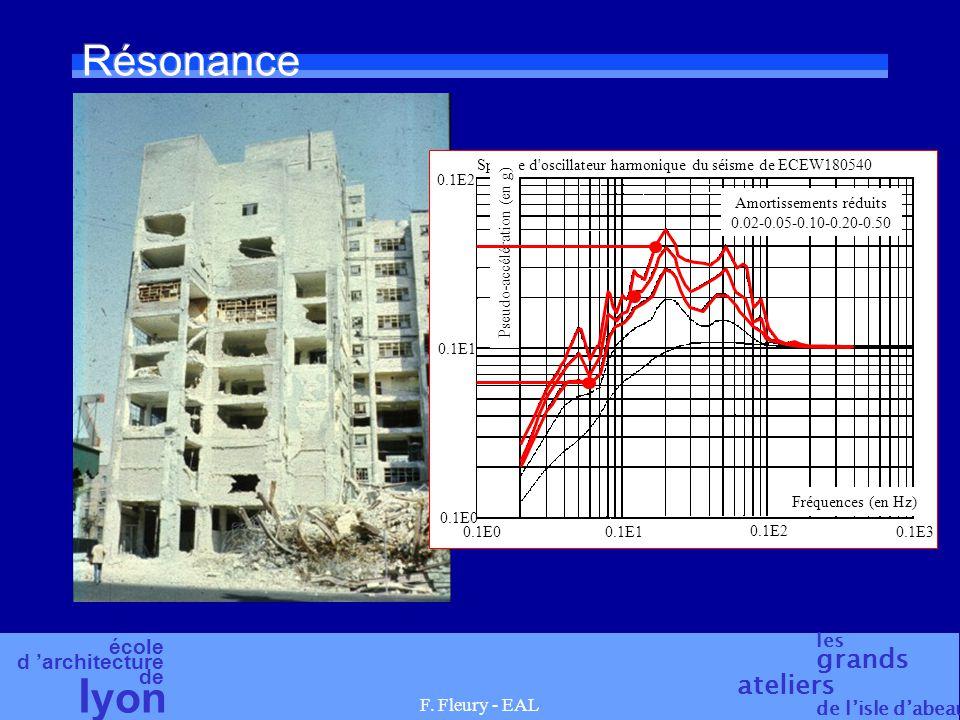 école d 'architecture de l yon les grands ateliers de l'isle d'abeau F. Fleury - EAL Résonance Spectre d'oscillateur harmonique du séisme de ECEW18054