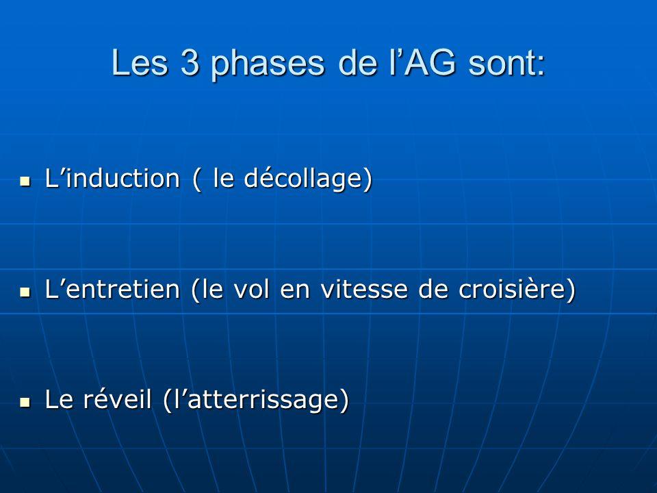 Les 3 phases de l'AG sont: L'induction ( le décollage) L'induction ( le décollage) L'entretien (le vol en vitesse de croisière) L'entretien (le vol en