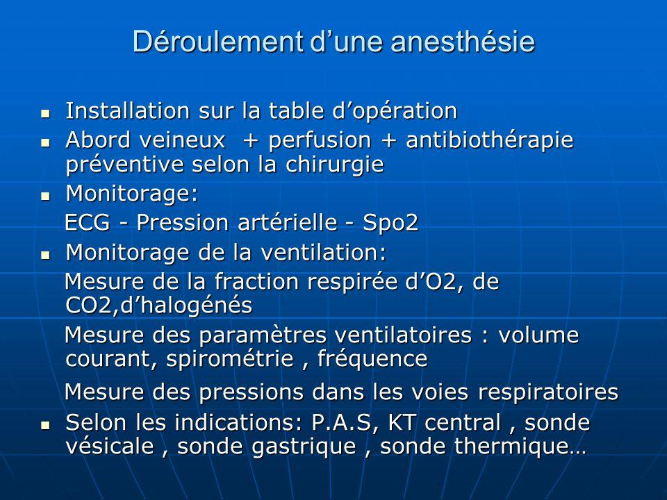 Déroulement d'une anesthésie Installation sur la table d'opération Installation sur la table d'opération Abord veineux + perfusion + antibiothérapie p