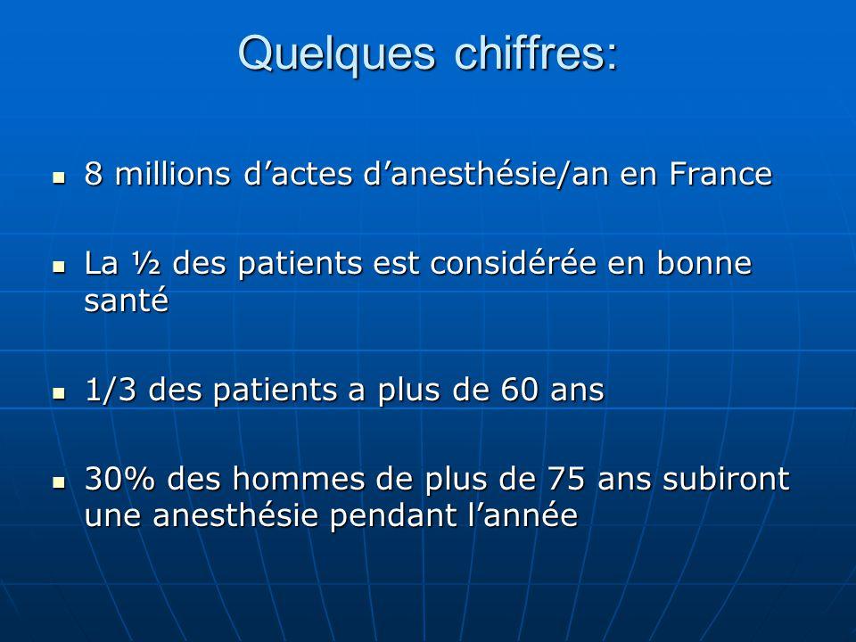 Quelques chiffres: 8 millions d'actes d'anesthésie/an en France 8 millions d'actes d'anesthésie/an en France La ½ des patients est considérée en bonne