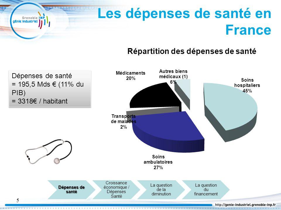 6 Part des dépenses de santé Dépenses de l'Etat = 919,7 Mds € (53,8% du PIB) Dépenses de l'Etat = 919,7 Mds € (53,8% du PIB)