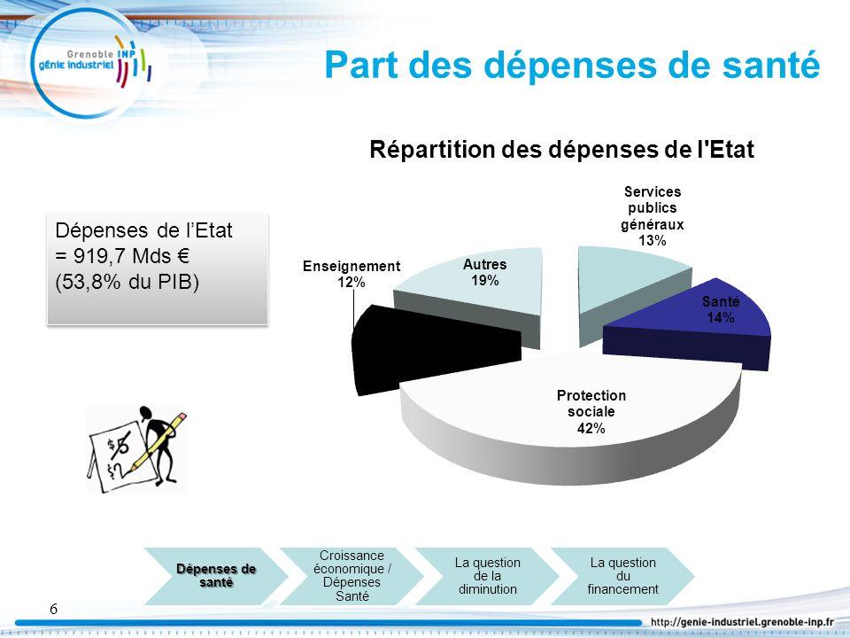 7 Le circuit de financement des dépenses des santé en France Etat Mutuelle Ménages Institutions de prévoyances Assurances Maladie / Maternité / Décès / Invalidité Accidents du travail / Maladies professionelles Vieillesse Famille SECURITE SOCIALE 77% 1,4% 7,4% 2,4% 3,2% 8,6% Dépenses de santé 93% Cotisations sociales Impôts et taxes Contribution s publiques 66,1% 21,1% 9,9%