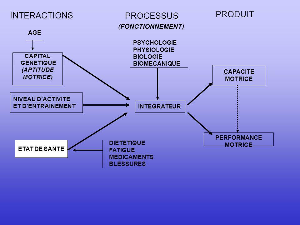 CAPACITES ANAEROBIES ET APTITUDE A L'EXERCICE INTENSE DE COURTE DUREE DE L'ENFANT ET DE L'ADOLESCENT