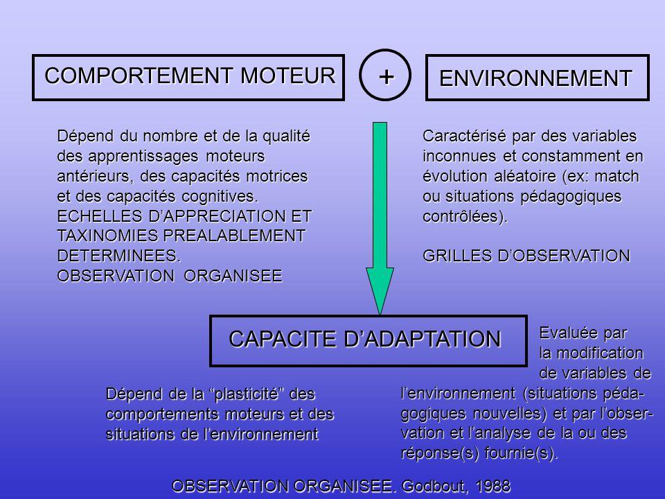La vitesse gestuelle résulte de plusieurs facteurs anatomo-physiologiques dont elle dépend: - du temps de réaction (transmission neuro-musculaire), - des possibilités de contraction - relâchement (synchronisation) des groupes musculaires alternativement mis en jeu, - donc de la nature de la commande et des coordinations neuro-motrices, - du nombre et de la qualité des unités motrices sollicitées au sein des groupes musculaires considérés, - du pouvoir de dégradation de l ATP (pouvoir ATPasique), des têtes des filaments de myosine permettant d alimenter le couple contraction relâchement, - des réserves en phosphagènes (ATP- CP) immédiatement disponibles, - des qualités d élasticité des groupes musculaires mis en jeu, - et des rapports des segments anatomiques déplacés.