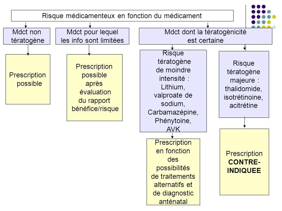 Risque médicamenteux en fonction du médicament Mdct non tératogène Mdct pour lequel les info sont limitées Mdct dont la tératogènicité est certaine Pr