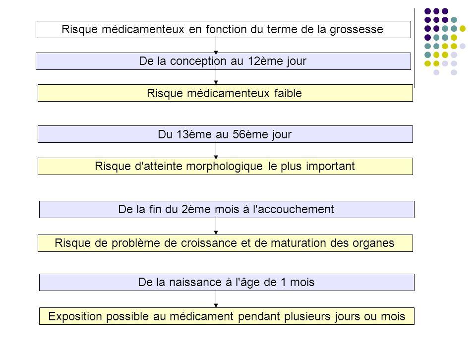 Risque médicamenteux en fonction du terme de la grossesse Risque médicamenteux faible De la conception au 12ème jour Du 13ème au 56ème jour Risque d'a