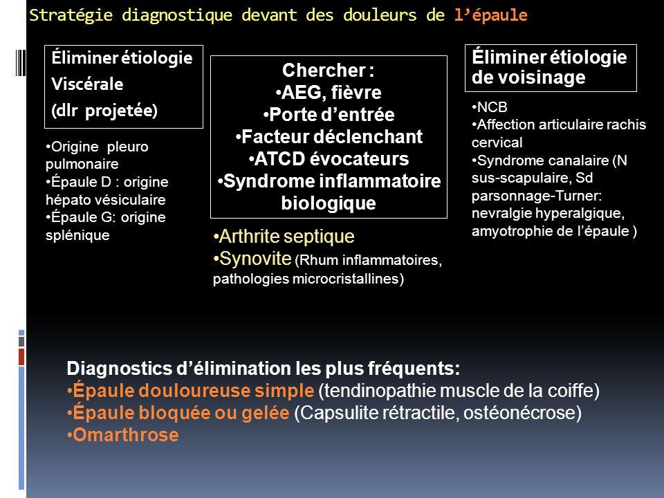 Stratégie diagnostique devant des douleurs de l'épaule Éliminer étiologie Viscérale (dlr projetée) Éliminer étiologie de voisinage Origine pleuro pulm