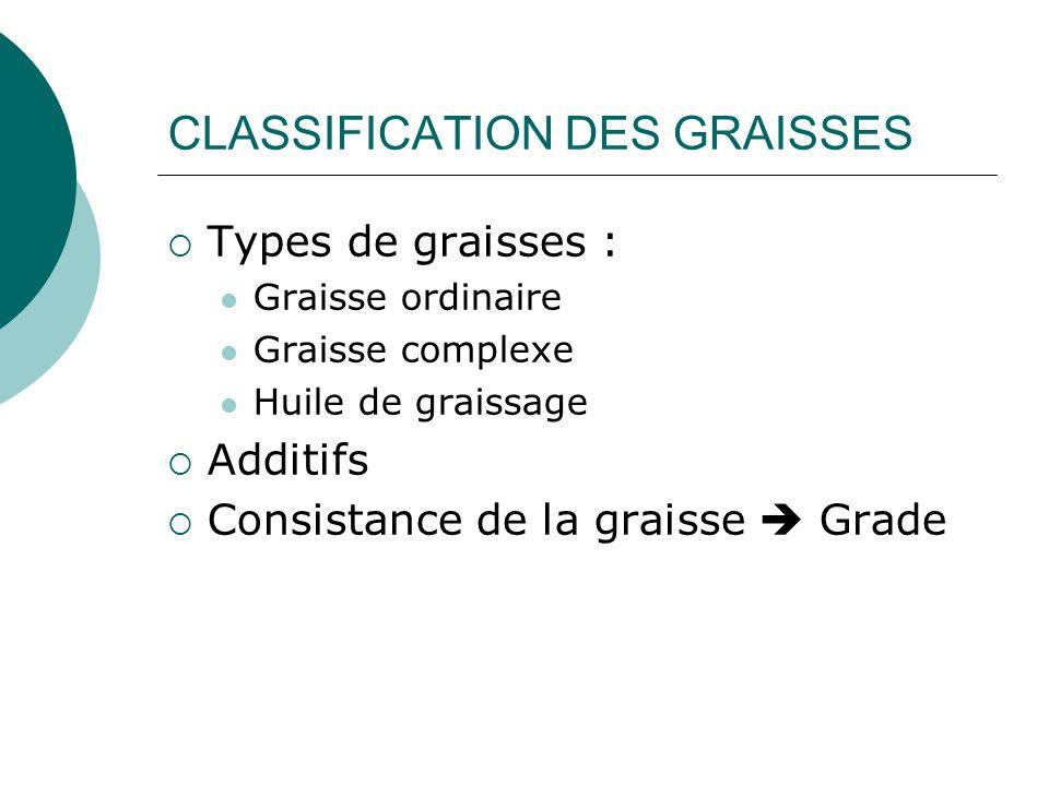 CLASSIFICATION DES GRAISSES  Types de graisses : Graisse ordinaire Graisse complexe Huile de graissage  Additifs  Consistance de la graisse  Grade