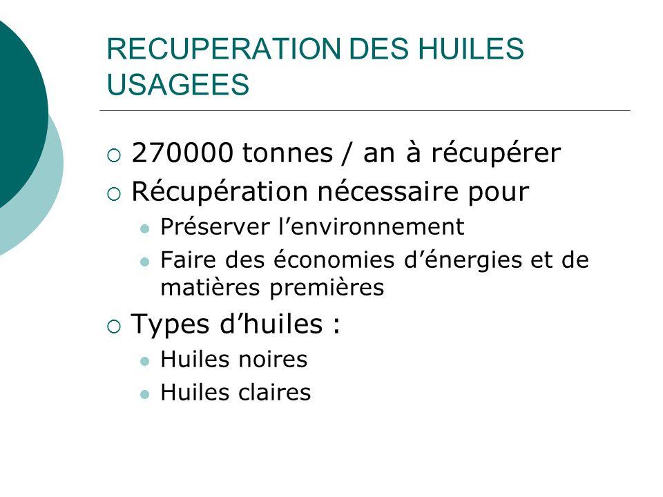 RECUPERATION DES HUILES USAGEES  270000 tonnes / an à récupérer  Récupération nécessaire pour Préserver l'environnement Faire des économies d'énergi