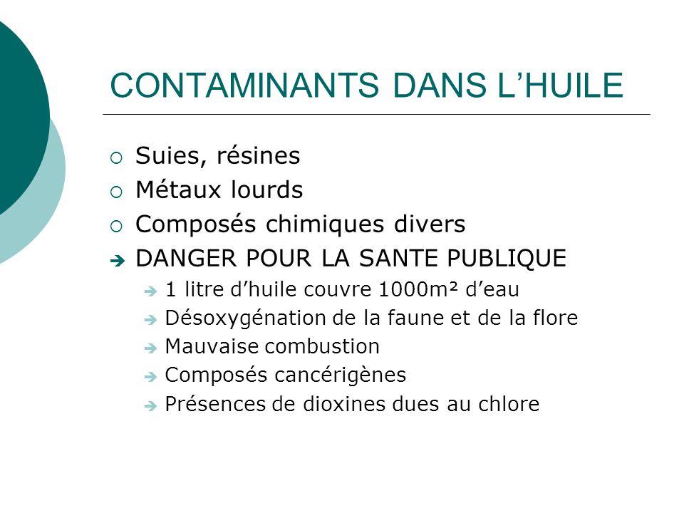 CONTAMINANTS DANS L'HUILE  Suies, résines  Métaux lourds  Composés chimiques divers  DANGER POUR LA SANTE PUBLIQUE  1 litre d'huile couvre 1000m²