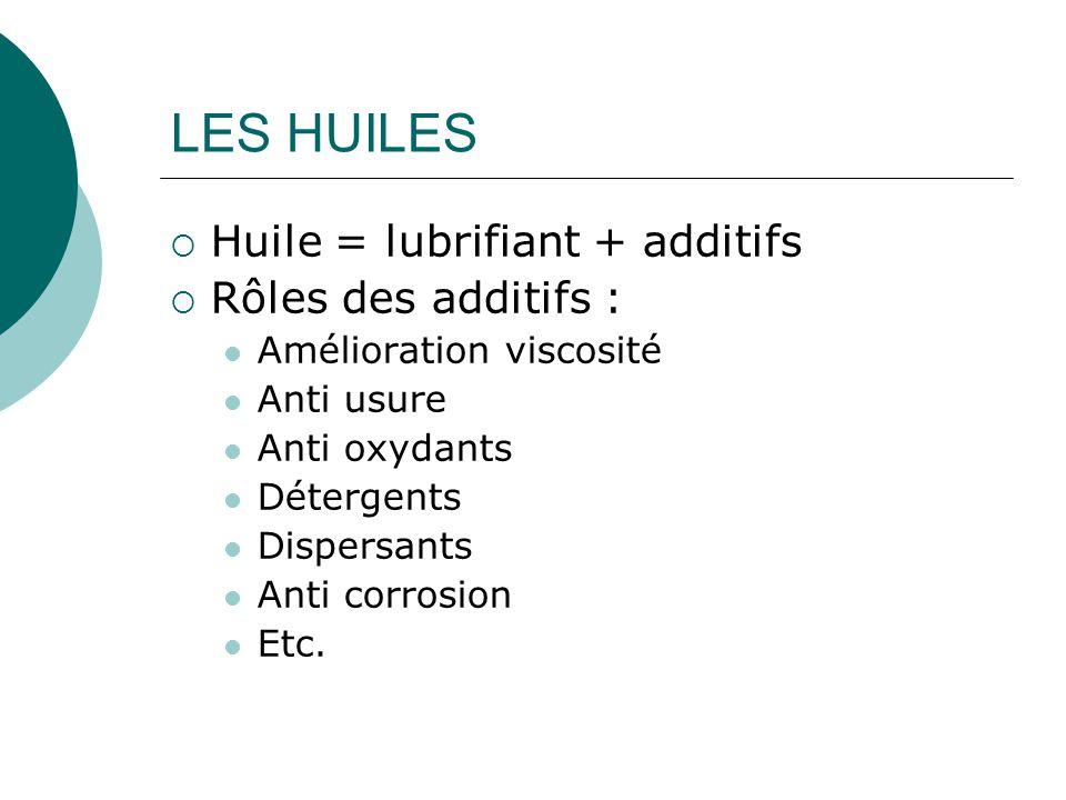 LES HUILES  Huile = lubrifiant + additifs  Rôles des additifs : Amélioration viscosité Anti usure Anti oxydants Détergents Dispersants Anti corrosio