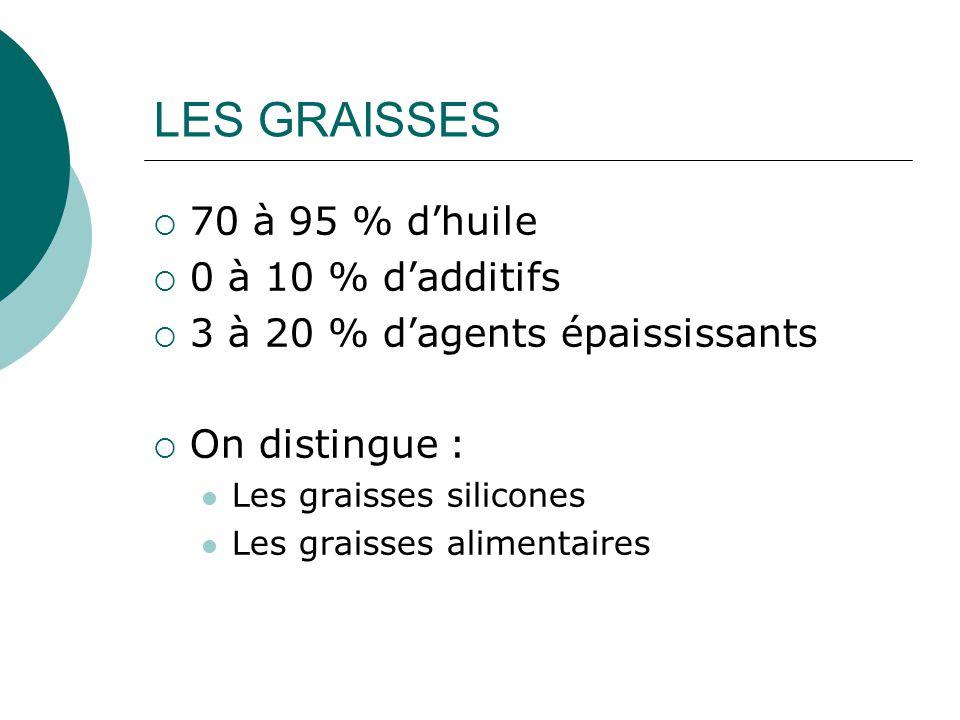LES GRAISSES  70 à 95 % d'huile  0 à 10 % d'additifs  3 à 20 % d'agents épaississants  On distingue : Les graisses silicones Les graisses alimenta