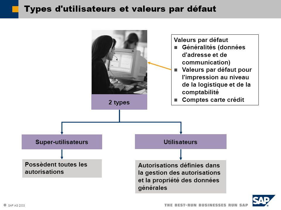  SAP AG 2003 Types d'utilisateurs et valeurs par défaut Super-utilisateurs Utilisateurs Possèdent toutes les autorisations Autorisations définies dan