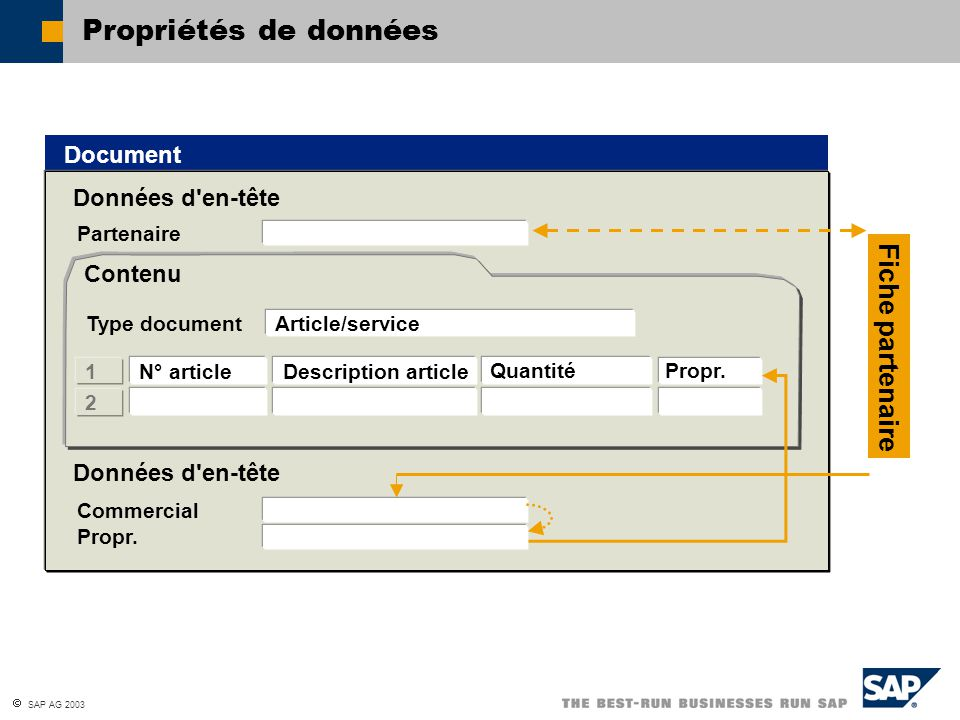  SAP AG 2003 Propriétés de données Document Données d'en-tête Commercial Données d'en-tête Article/service N° article Description article QuantitéPro