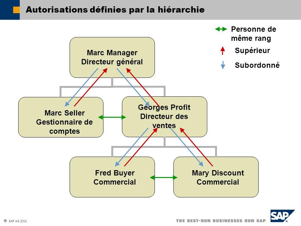  SAP AG 2003 Autorisations définies par la hiérarchie Marc Manager Directeur général Marc Seller Gestionnaire de comptes Georges Profit Directeur des