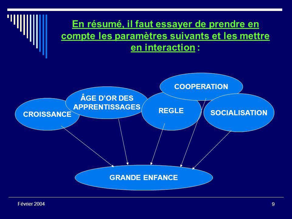 9 Février 2004 En résumé, il faut essayer de prendre en compte les paramètres suivants et les mettre en interaction : CROISSANCE ÂGE D'OR DES APPRENTISSAGES REGLE COOPERATION SOCIALISATION GRANDE ENFANCE